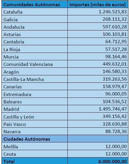 Sólo Ceuta y Melilla recibirán menos dinero que La Rioja del fondo para la lucha contra el COVID-19 1