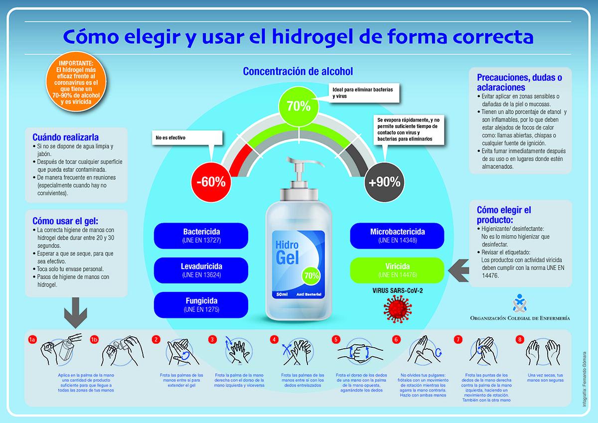 El Colegio de Enfermería de La Rioja alerta de que no todos los hidrogeles protegen frente al COVID 1