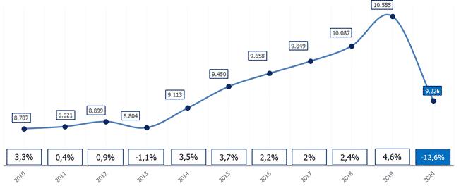 El empleo en el sector turístico en La Rioja se desploma un 12,6% durante el verano 1