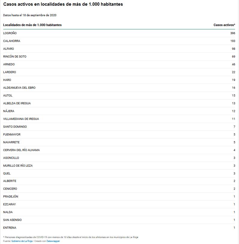 Haro cuenta con 19 casos activos, Nájera con 12 y Santo Domingo de la Calzada con 7 1