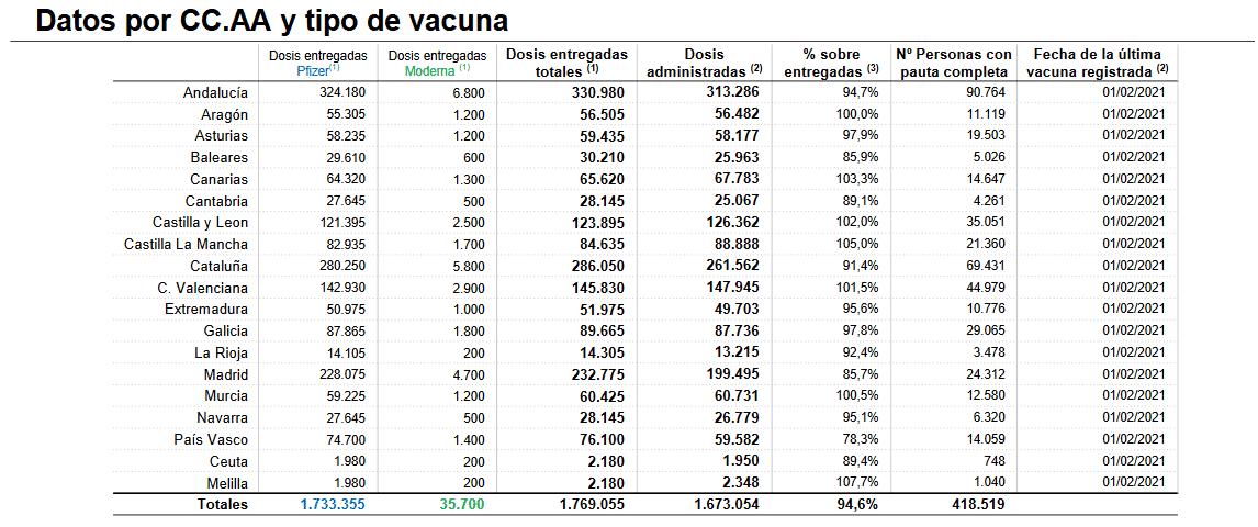 La Rioja administra 1.425 nuevas dosis de la vacuna: 3.478 personas inmunizadas 1