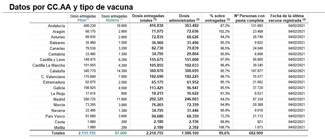 Ya hay más de 6.500 riojanos inmunizados contra el coronavirus 1