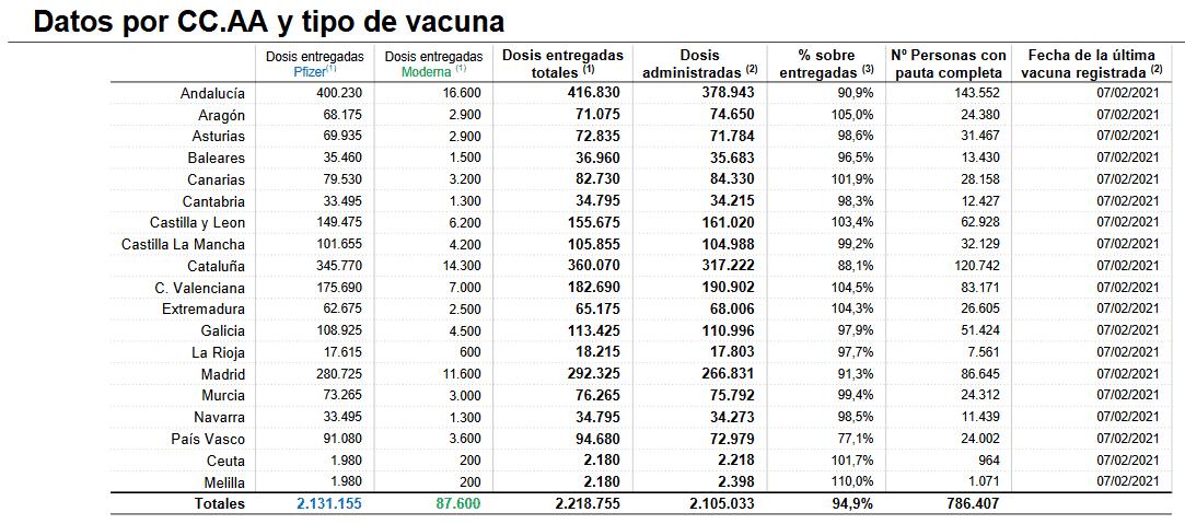La Rioja roza el 98 por ciento de dosis suministradas de la vacuna contra la COVID 1