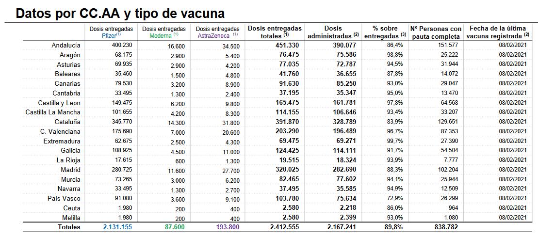 La Rioja administra más de 18.000 vacunas y 7.777 personas ya están inmunizadas 1