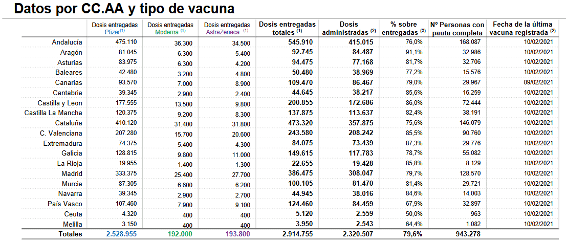 Más de 8.000 riojanos ya están inmunizados contra la COVID-19 1