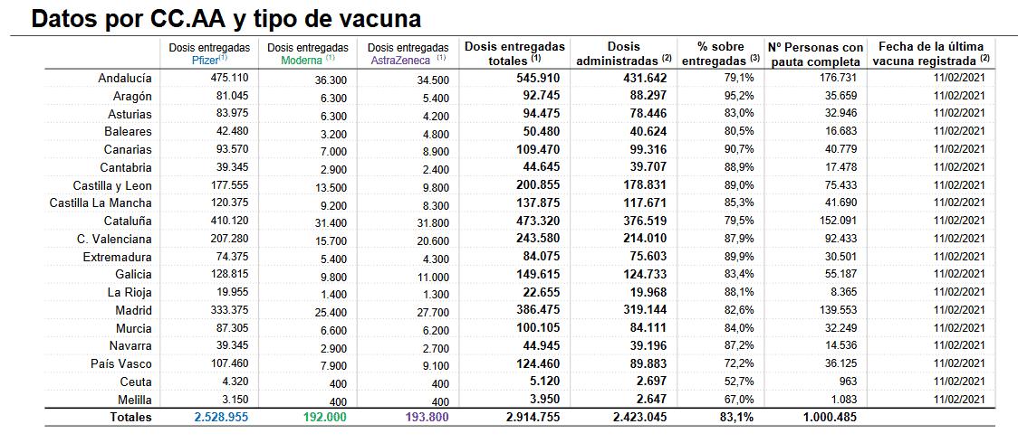 La Rioja pone el 88,1 por ciento de las vacunas y 8.365 personas han completado la pauta 1