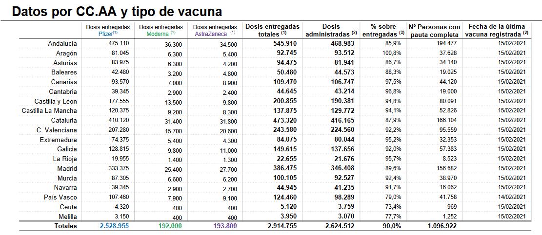 La Rioja ha administrado el 95,7 por ciento de las vacunas recibidas 1