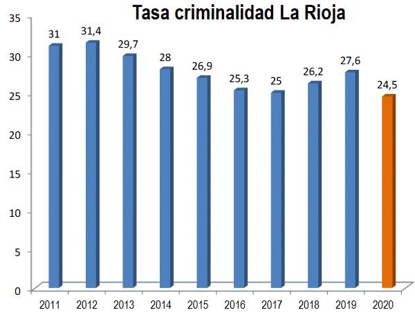 La Rioja cierra 2020 como la tercera región con la tasa de criminalidad más baja de España 1