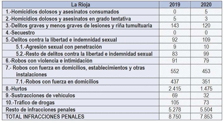 La Rioja cierra 2020 como la tercera región con la tasa de criminalidad más baja de España 2