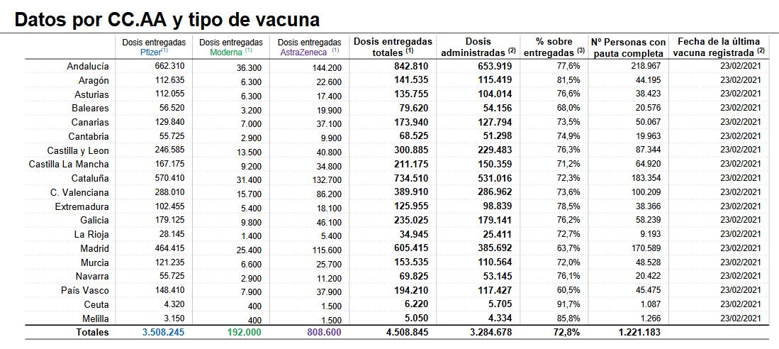 La Rioja recibe nuevas dosis de las vacunas Pfizer y AstraZeneca contra la COVID 1
