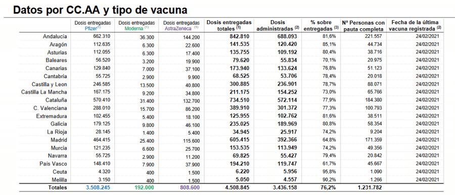 Más de 500 nuevos vacunados frente a la COVID en La Rioja 1