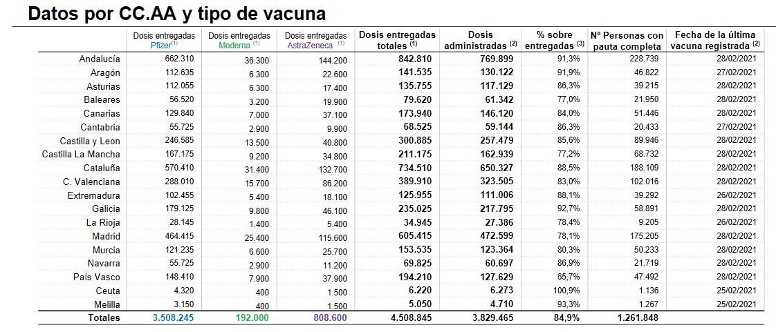 Casi 700 nuevas dosis de la vacuna contra la COVID administradas en La Rioja durante el fin de semana 1
