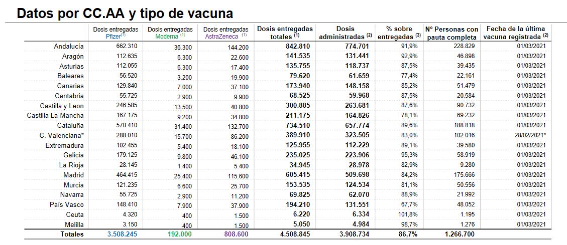 La Rioja administra 1.592 dosis más de las vacunas contra la COVID 1
