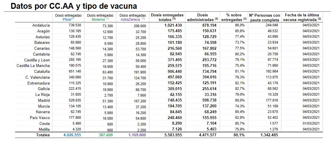 Más de 2.600 dosis de la vacuna contra la COVID administradas en La Rioja en la última jornada 1