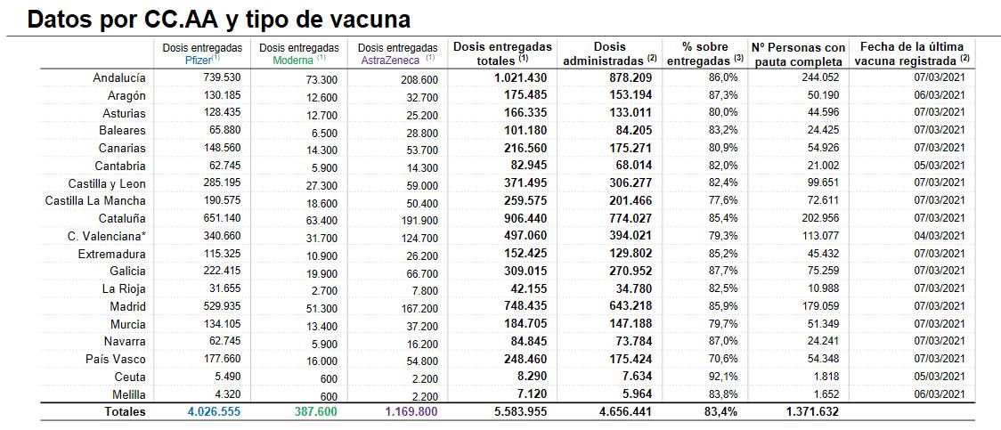 Casi 11.000 riojanos ya están inmunizados frente a la COVID-19 1