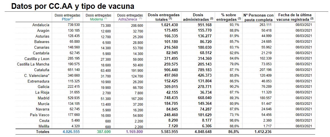 La Rioja administra 1.954 dosis más de las vacunas contra la COVID 1