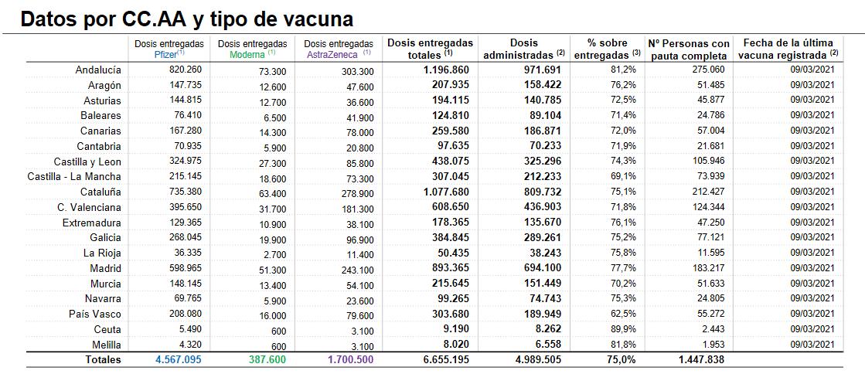 Casi 11.600 personas ya están inmunizadas contra la COVID en La Rioja 1