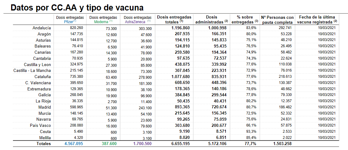 La Rioja administra 2.188 dosis más de las vacunas contra la COVID 1
