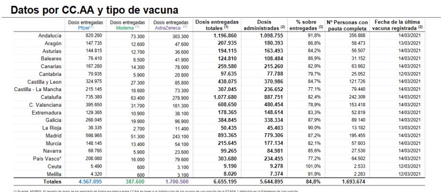 La Rioja supera las 45.000 dosis administradas de las vacunas contra la COVID 1