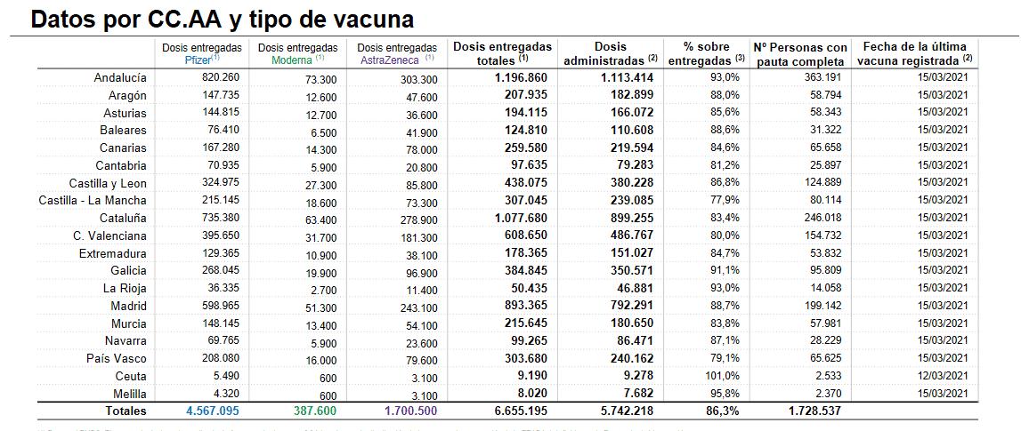 La Rioja cuenta con más de 14.000 personas inmunizadas frente a la COVID 1
