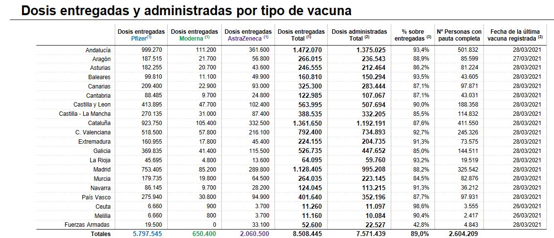 Más de 19.500 riojanos ya están inmunizados frente a la COVID 1