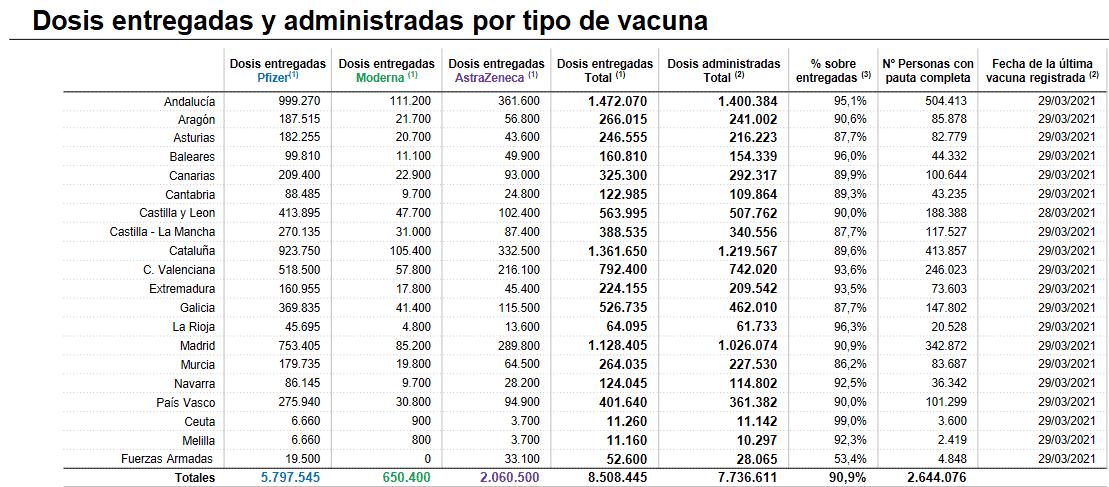 Más de 20.500 riojanos ya están inmunizados frente a la COVID-19 1