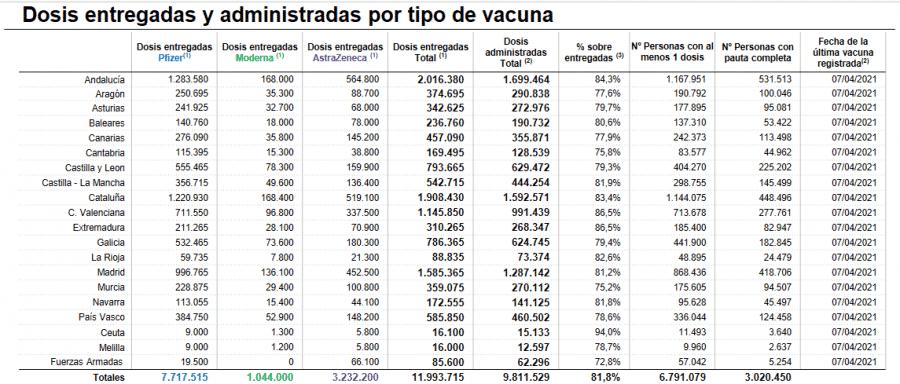 La Rioja cuenta con casi 49.000 personas con al menos una dosis de las vacunas 1