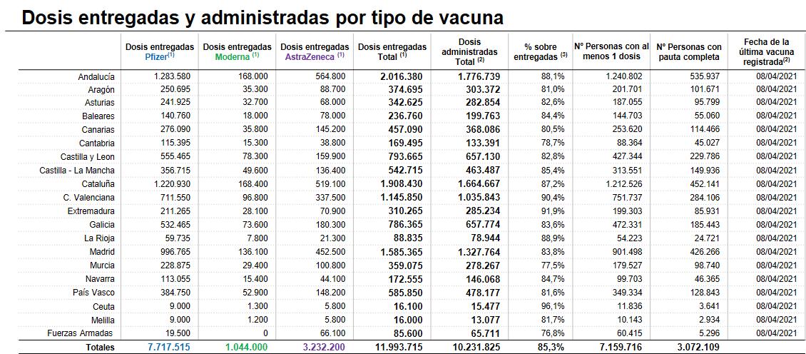 La Rioja administra en una jornada más de 5.500 dosis de las vacunas contra la COVID 1