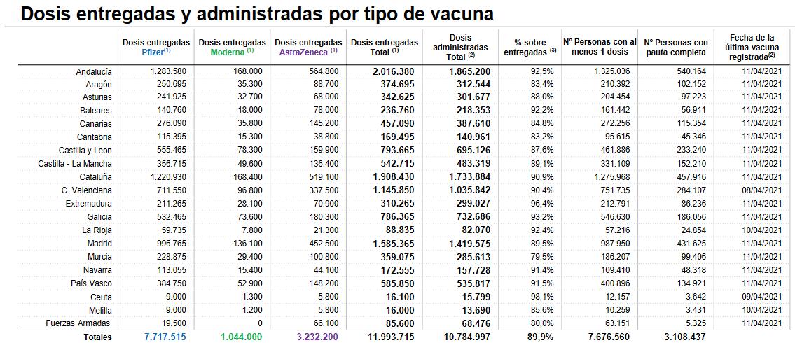La vacunación sigue avanzando en La Rioja: más de 82.000 dosis puestas 1