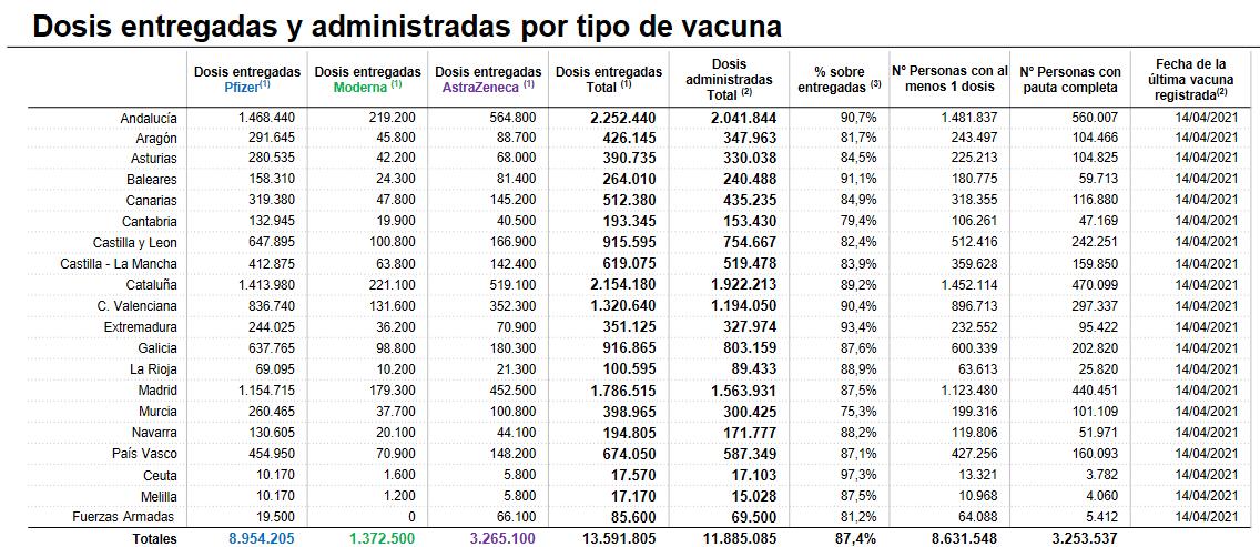 Más de 63.000 riojanos con al menos una dosis de la vacuna contra la COVID 1