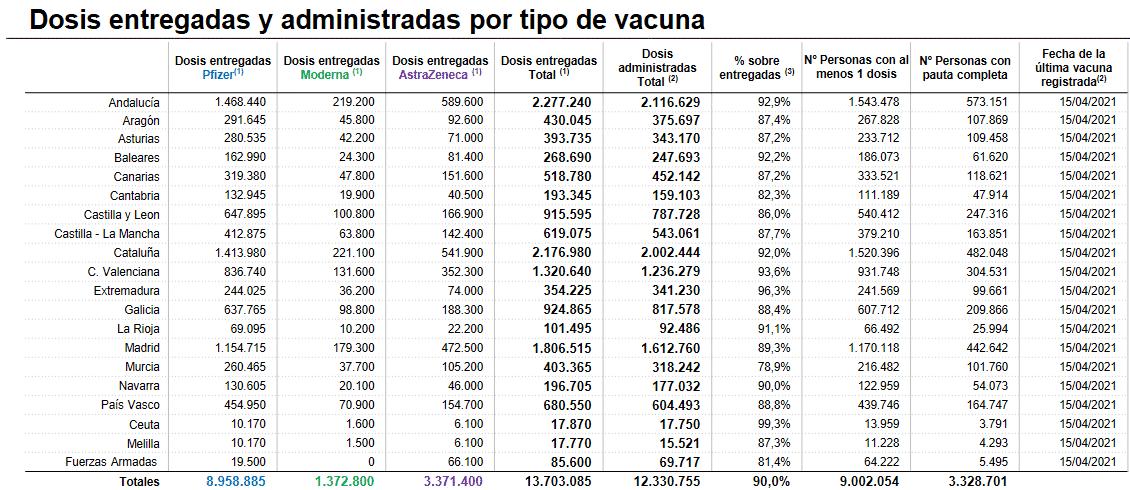 La Rioja ha puesto más de 90.000 dosis de las vacunas a su población 1