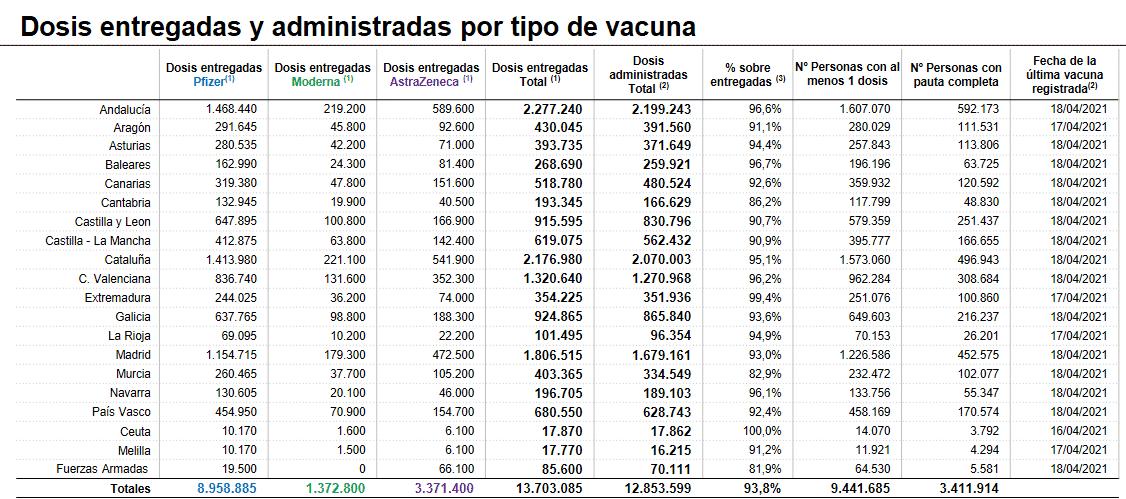 Hay más de 70.000 riojanos con al menos una dosis de la vacuna contra la COVID 1