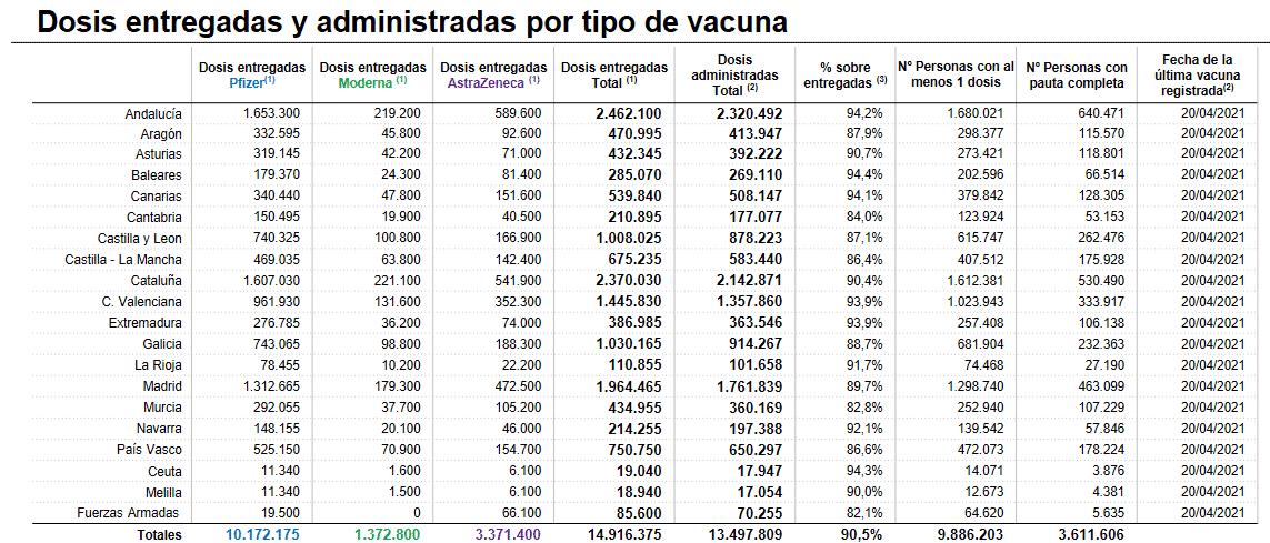 La Rioja supera las 100.000 vacunas administradas contra la COVID 1