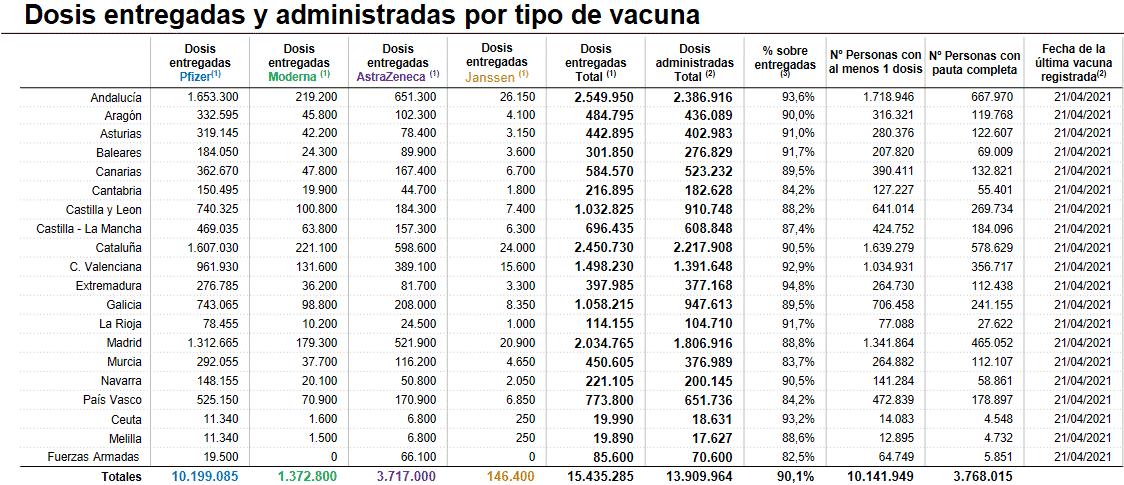 Más de 77.000 riojanos con al menos una dosis de la vacuna contra la COVID 1