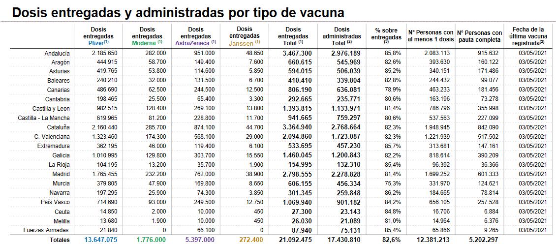 Casi 5.000 vacunas administradas en un día en La Rioja 1