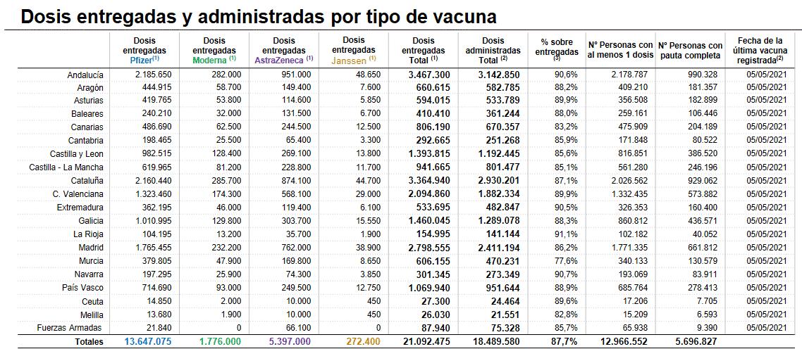 Más de 100.000 personas en La Rioja con al menos una dosis de la vacuna contra la COVID 1