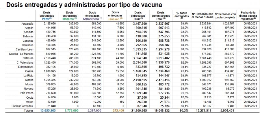 Cerca de 42.000 personas ya han recibido la pauta completa de las vacunas en La Rioja 1