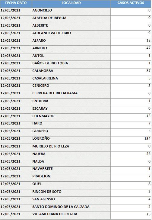 Suben mínimamente los casos activos en Haro y Nájera, y se mantienen en Santo Domingo 1