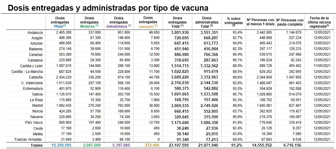 La Rioja ya cuenta con más de 50.000 personas con la pauta completa de vacunación 1