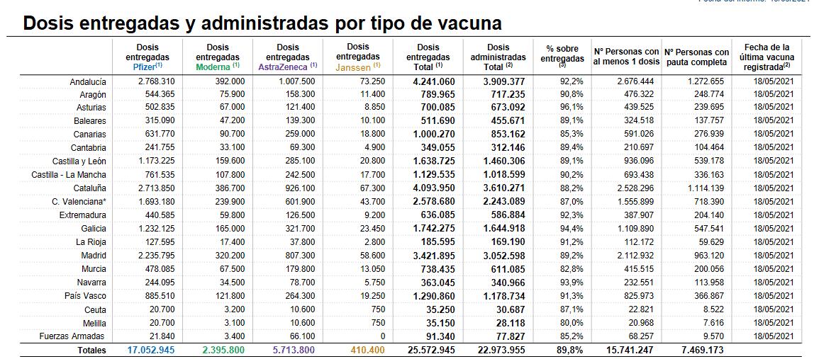La Rioja roza ya las 60.000 personas con la pauta completa de la vacuna 1