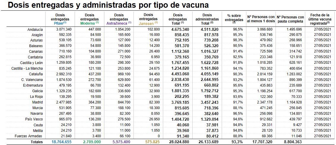 La Rioja supera las 70.000 personas con la pauta completa de la vacuna contra la COVID 1