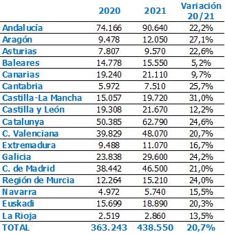 El verano generará en La Rioja cerca de 2.900 contratos, un 13,5 % más que en 2020 1