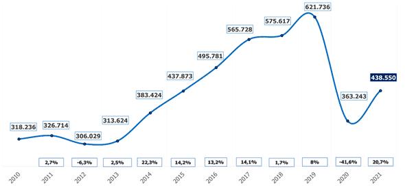 El verano generará en La Rioja cerca de 2.900 contratos, un 13,5 % más que en 2020 3