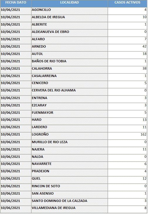 Los casos activos siguen bajando en Haro: 13 1