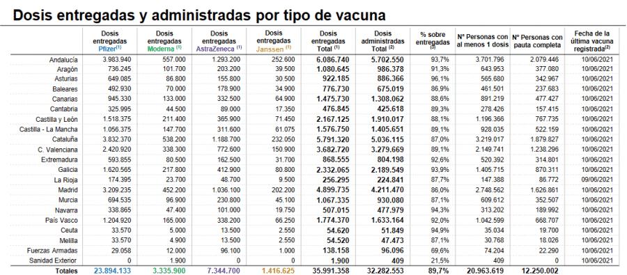 Suben mínimamente los casos activos en La Rioja: 458 1