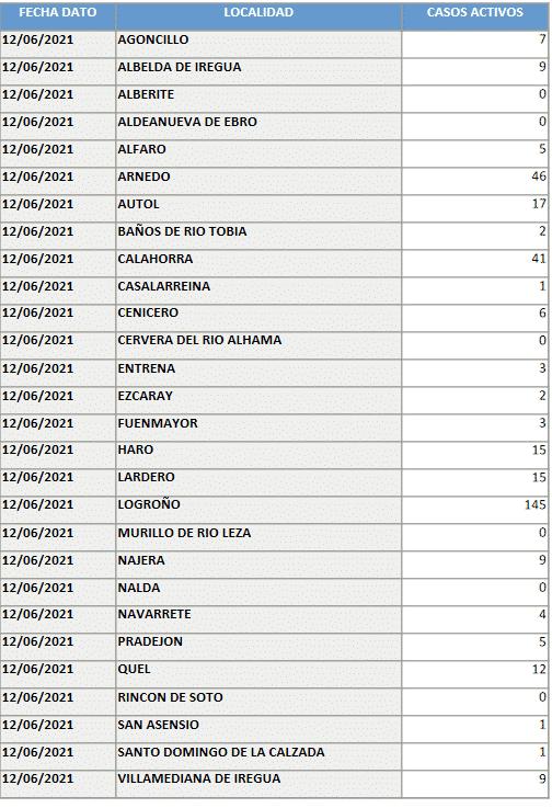 Los casos activos suben de manera mínima en Haro: 15 1