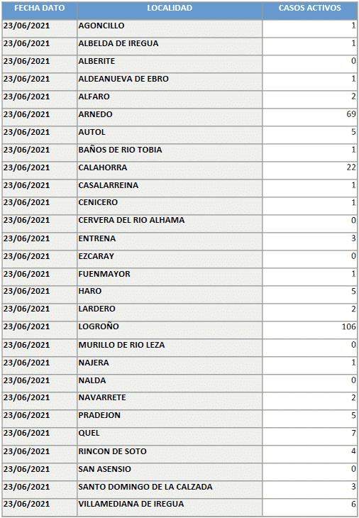 Los casos activos bajan mínimamente en Haro y Nájera 1