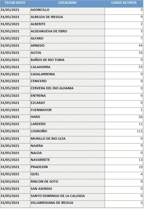 Suben mínimamente los casos activos en Haro: 36 1