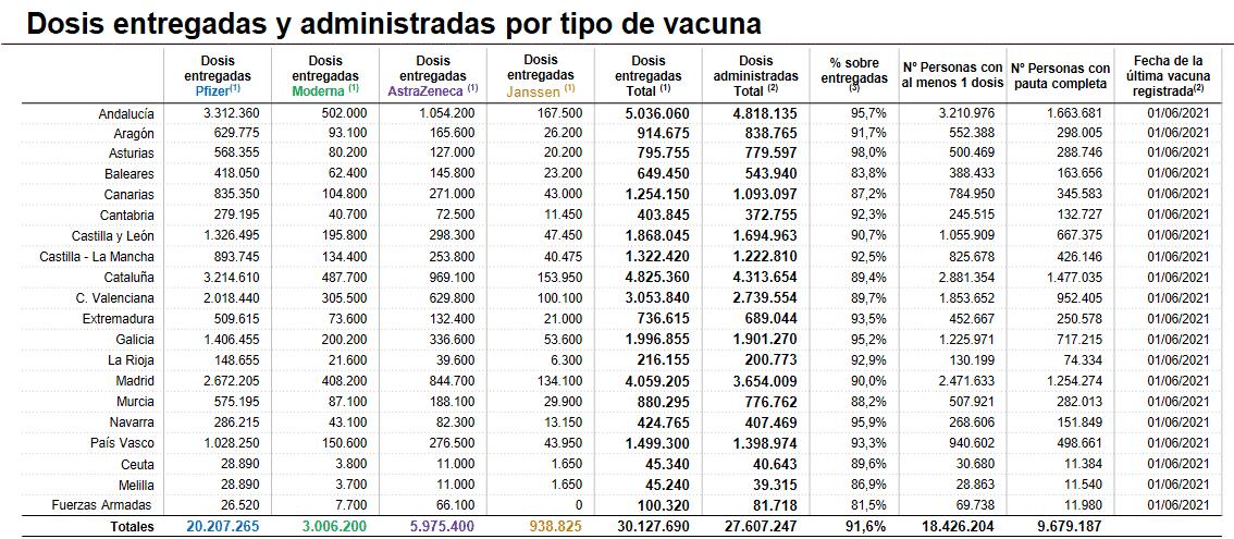 La Rioja supera las 130.000 personas con, al menos, una dosis de la vacuna 1