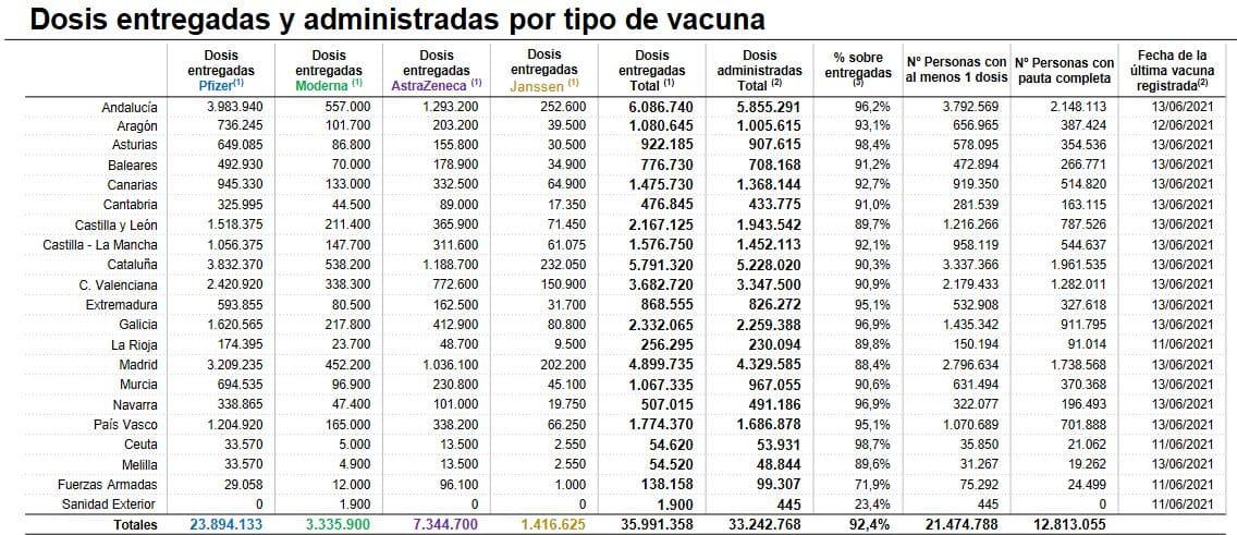 Más de 150.000 riojanos han recibido, al menos, una dosis de las vacunas contra la COVID 1